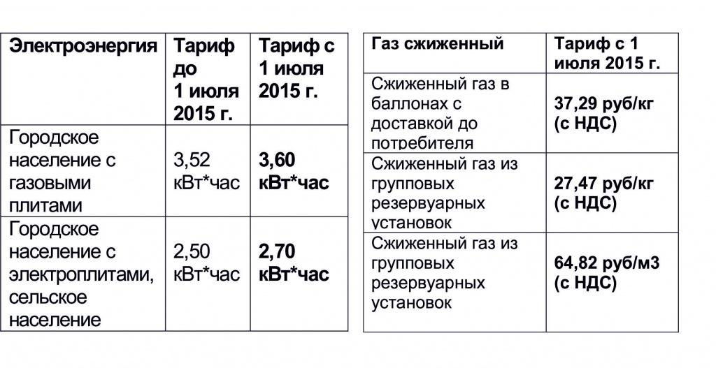 Какие тарифы на электроэнергию действуют в забайкальском крае в году?