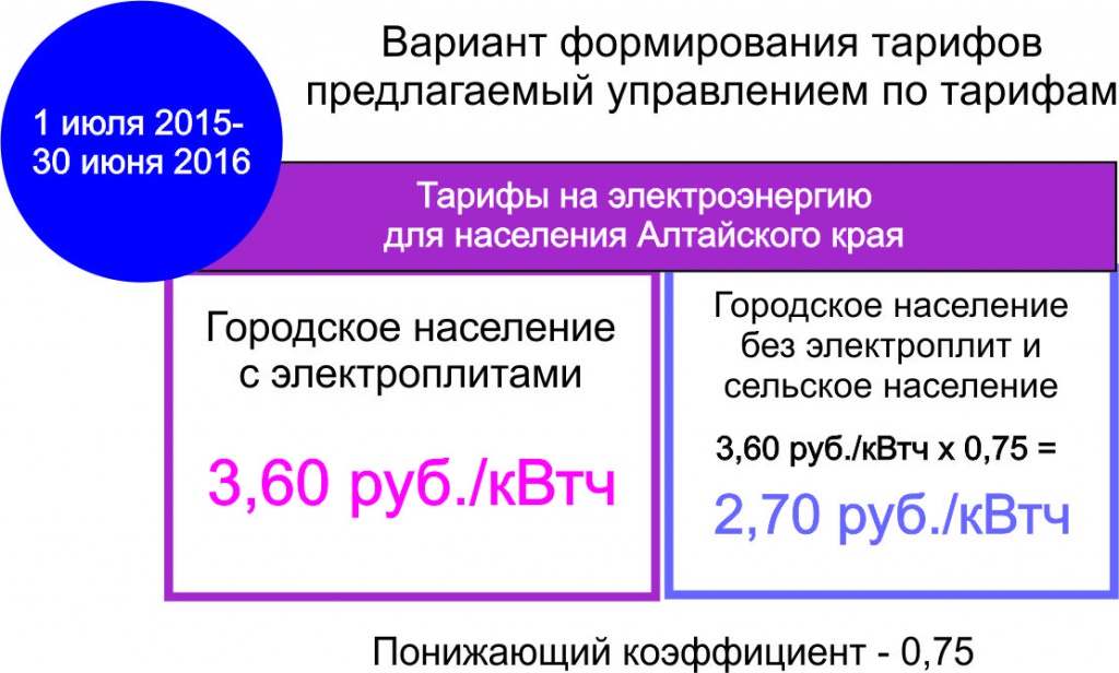 погоды алтайский край тарифы для населения электроэнергия Военно-Грузинской дороге (А)